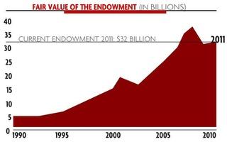 Harvard Endowment Numbers Graph