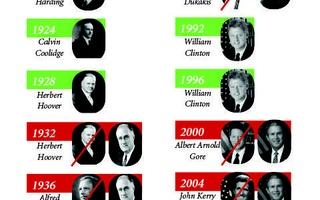 Historical Accuracy of Crimson Straw Polls