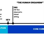 """""""The Human Organism"""" Through the Years"""