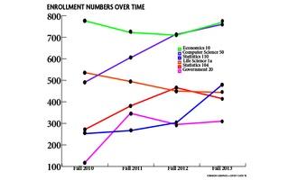 Fall Course Enrollments, Fall 2010-2013