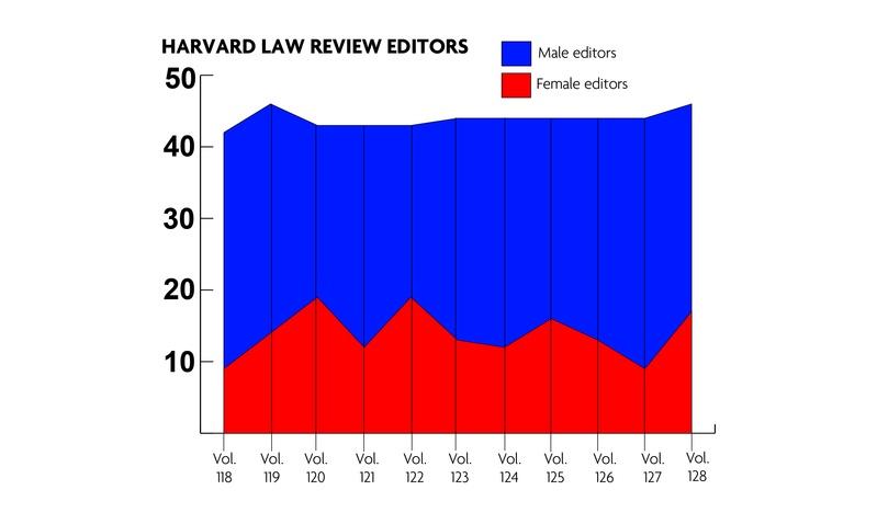 Harvard Law Review Gender Breakdown over Time