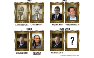 Harvard College Dean Searches
