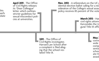 Harvard's Sexual Assault Policy Through the Years