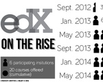 edX on the Rise