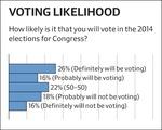 IOP POll - Voting Liklihood