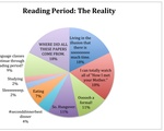 Reading Period: The Reality