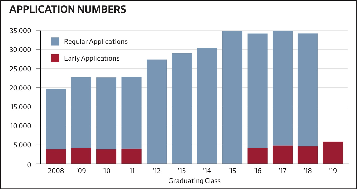 Early Admissions Application Numbers