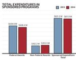 FY 2014 Research Funding