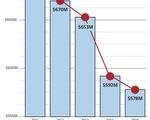 Federal Funding Decreases