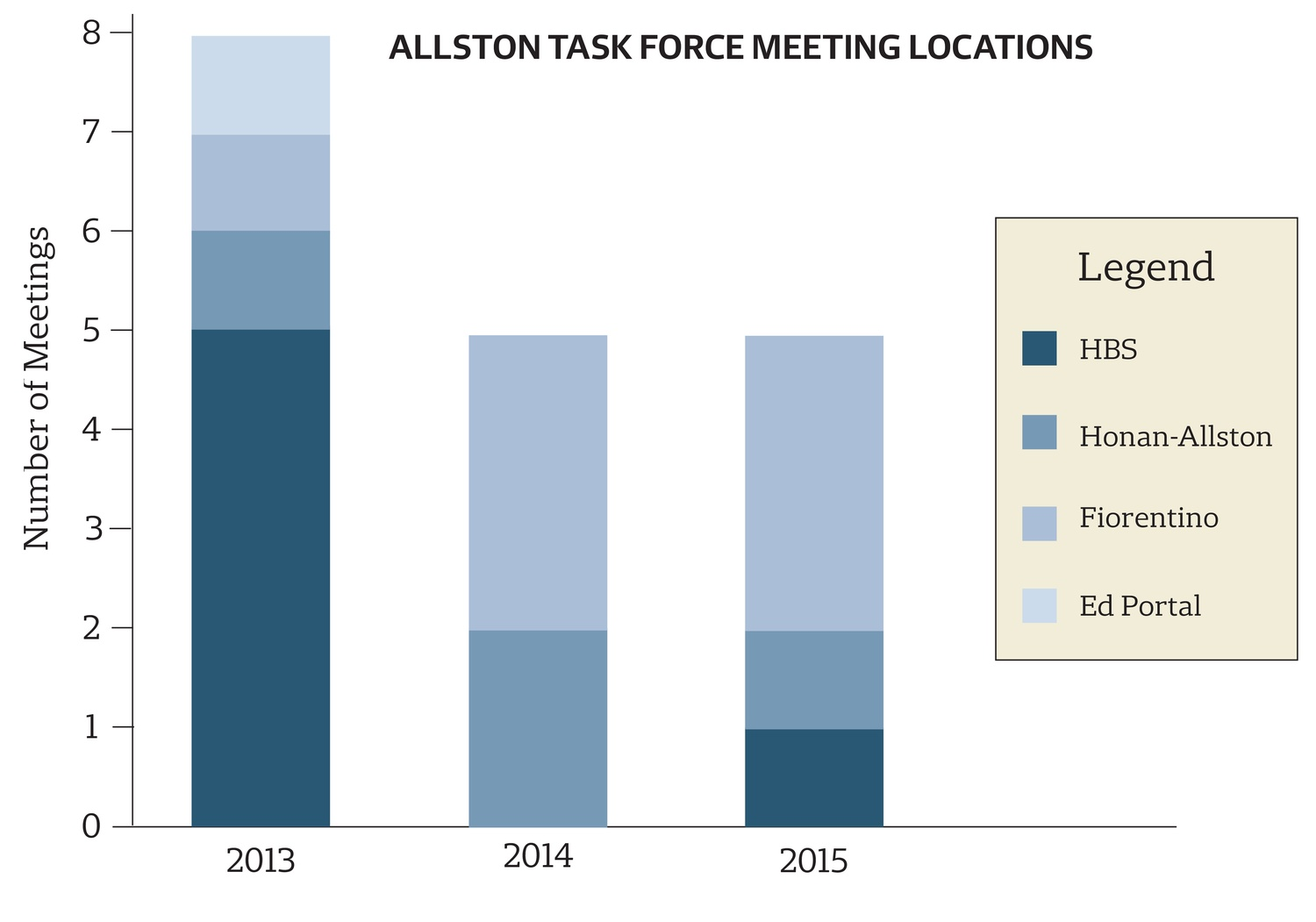 Allston Task Force Meeting Locations Graph
