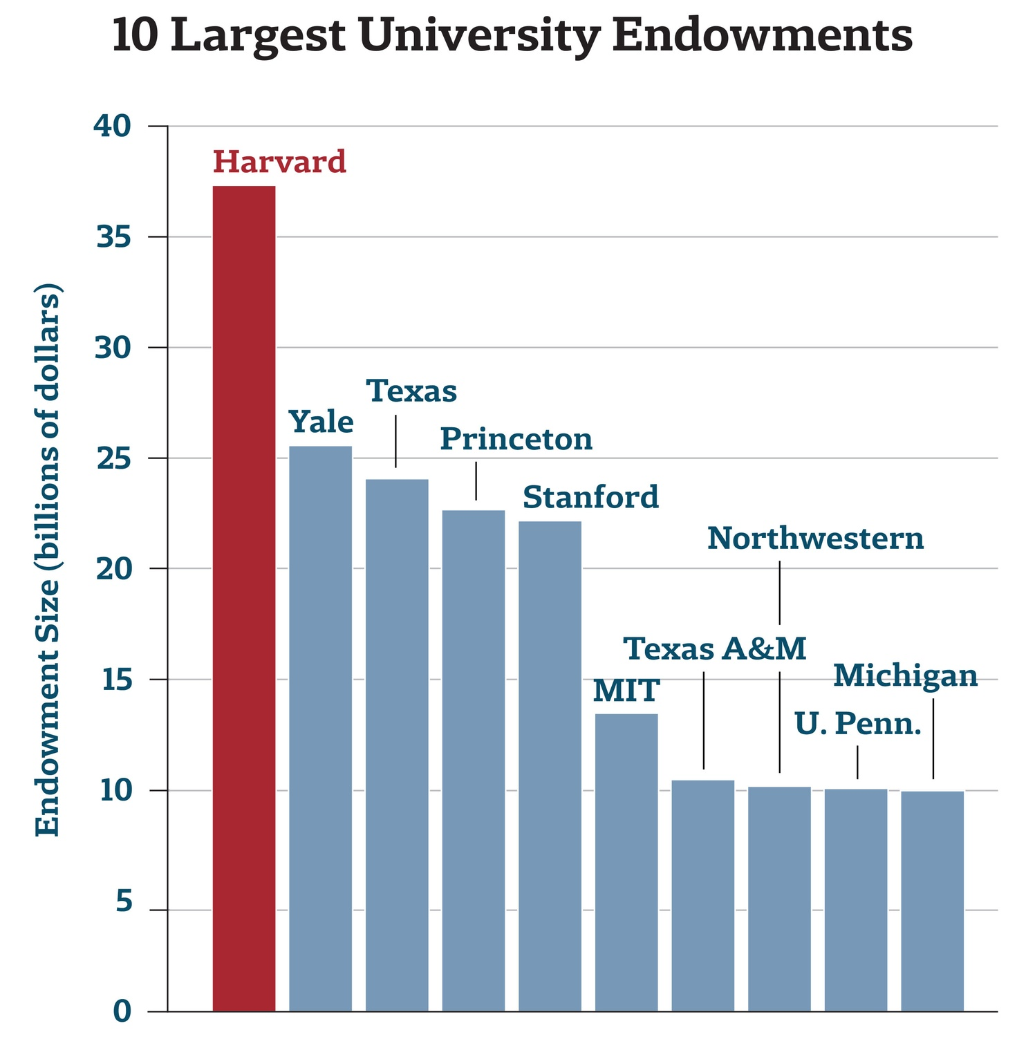 10 Largest University Endowments Graph