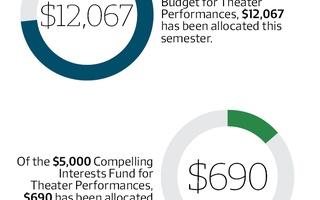 UC Theater Funding