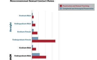 Nonconsensual Sexual Contact Rates