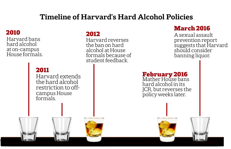 Timeline of Harvard's Hard Alcohol Policies