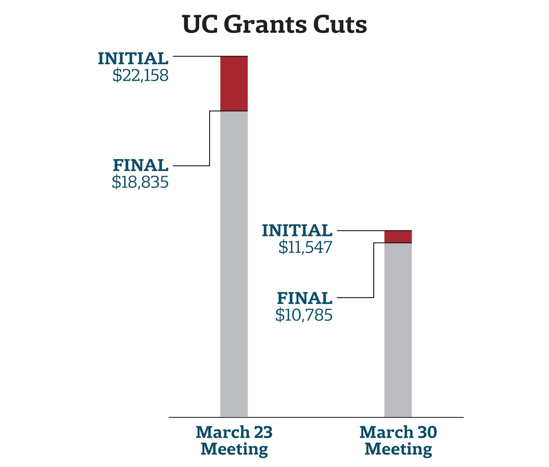 UC Grants Cuts Graph