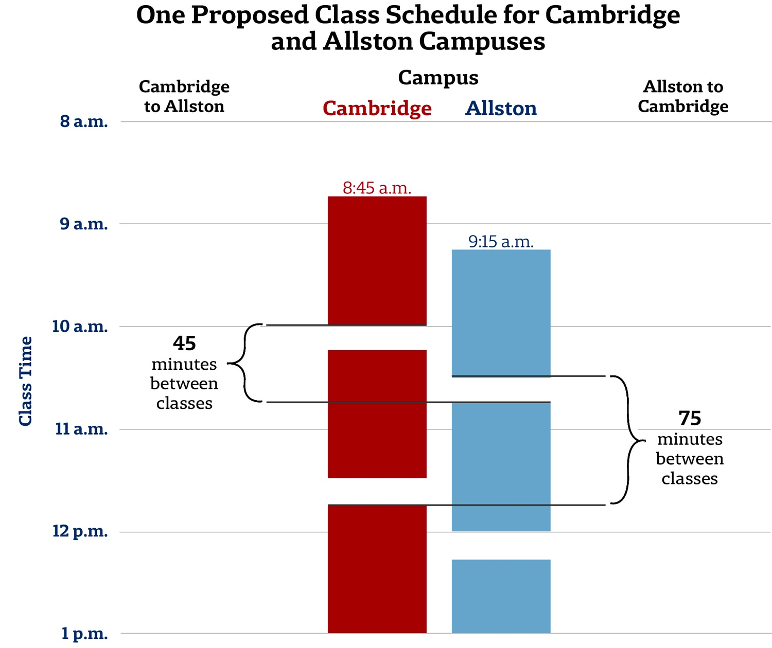 One Proposed Class Schedule for Cambridge and Allston Campuses