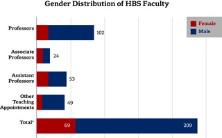 Gender Breakdown of Business School Faculty
