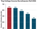 Course Enrollment Graph Fall 2016