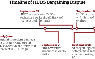 Timeline of HUDS Bargaining Dispute