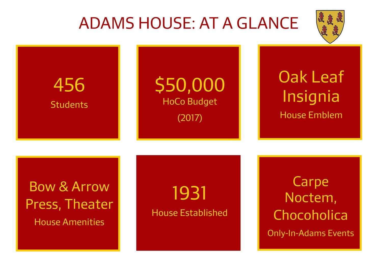 Adams At A Glance