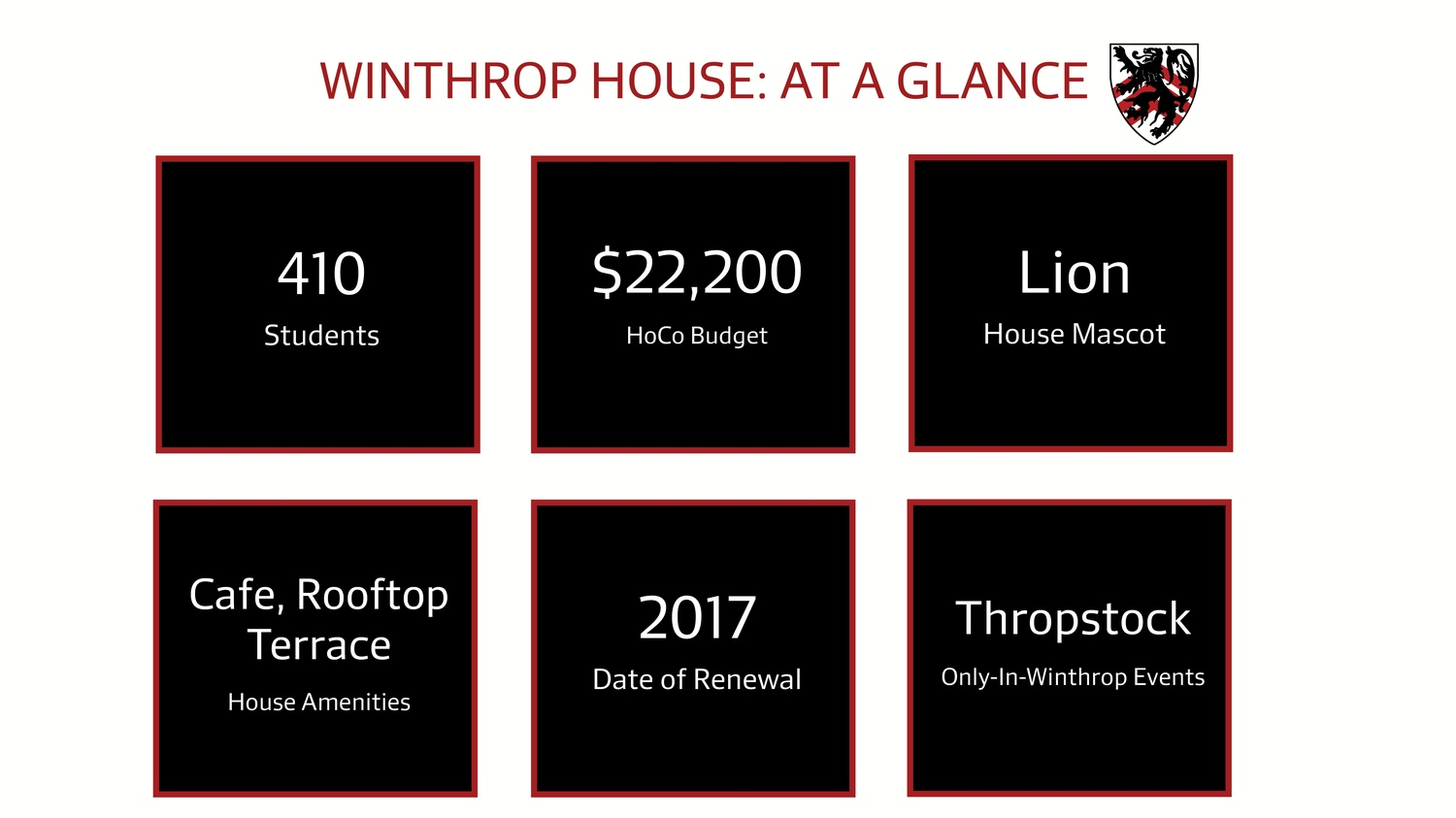 Winthrop At A Glance