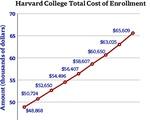 Cost of Enrollment, 2017-2018