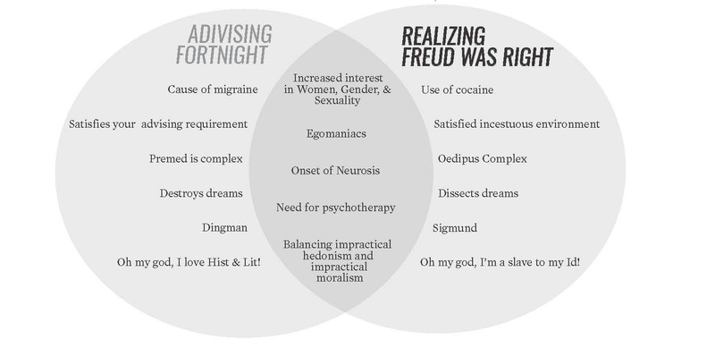 Advising fortnight/Freud was right