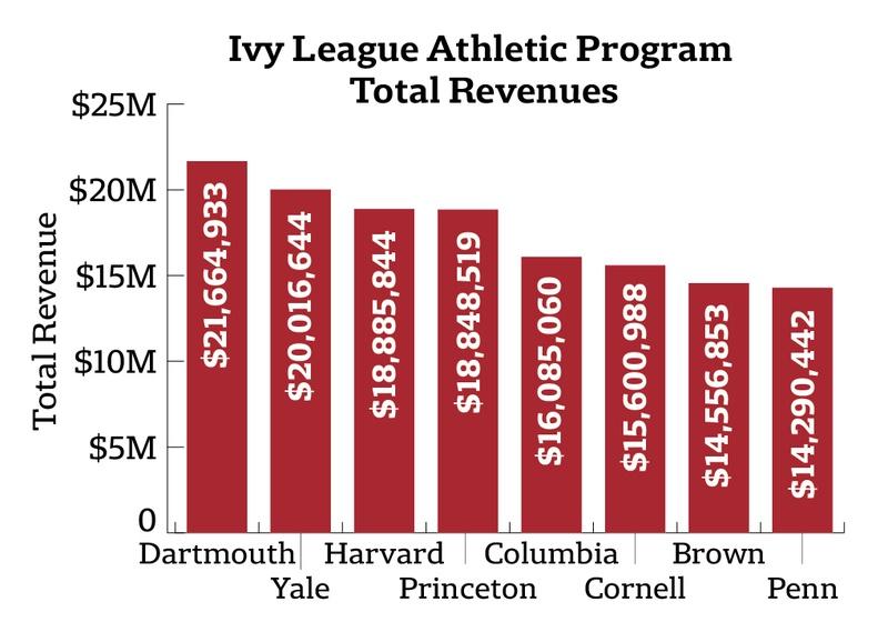 Ivy League Athletic Revenues