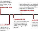 Unionization History Timeline