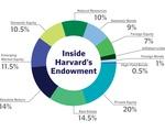 HMC Endowment Composition
