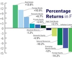 HMC Endowment Percentage Returns FY2016