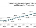 Revenue from Continuing Education and Executive Programs