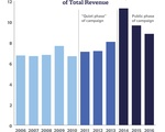 Gifts to Harvard as Percentage of Total Revenue
