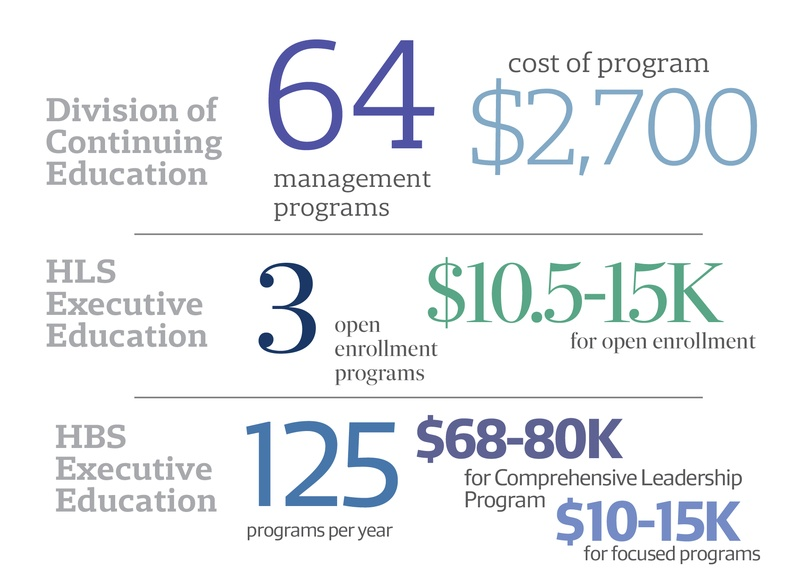 Executive Education By the Numbers