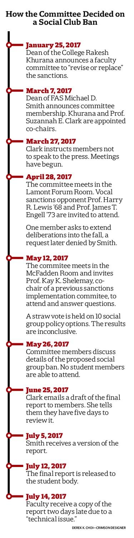 Committee timeline