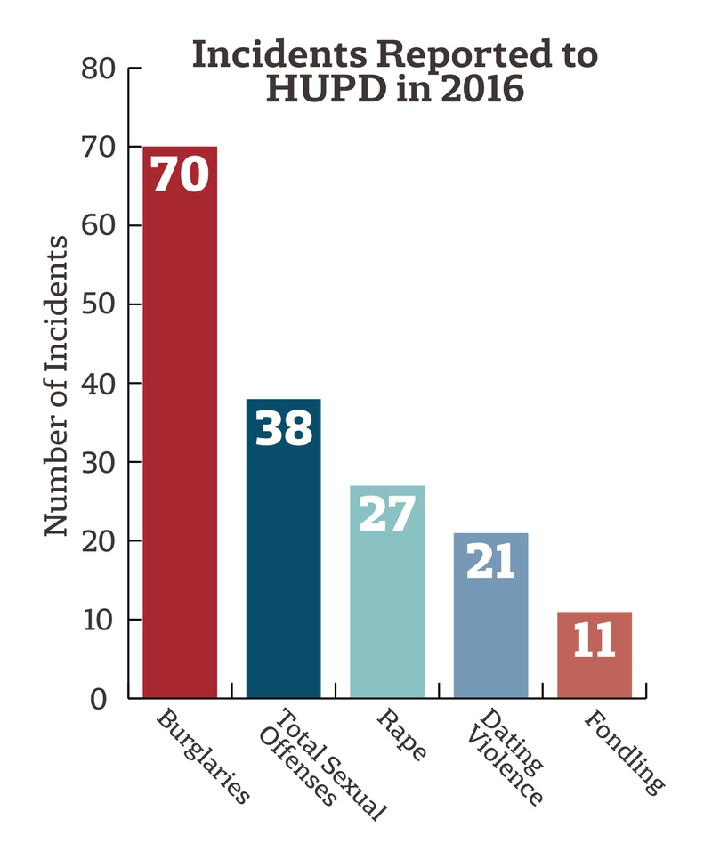 Incidents Reported to HUPD in 2016