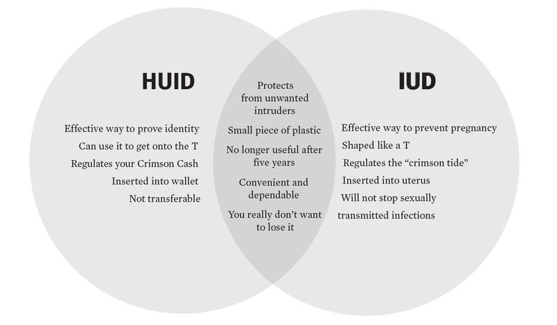 HUID vs IUD