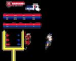 Harvard vs. Penn Stats