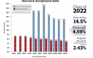Harvard Acceptance Rate, Class of 2022