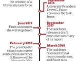 Diversity Task Force Report Timeline