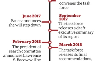 Diversity Task Force Report Timeline