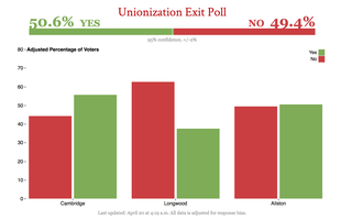 Unionization Exit Polls