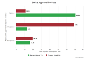 Strike Approval by Vote