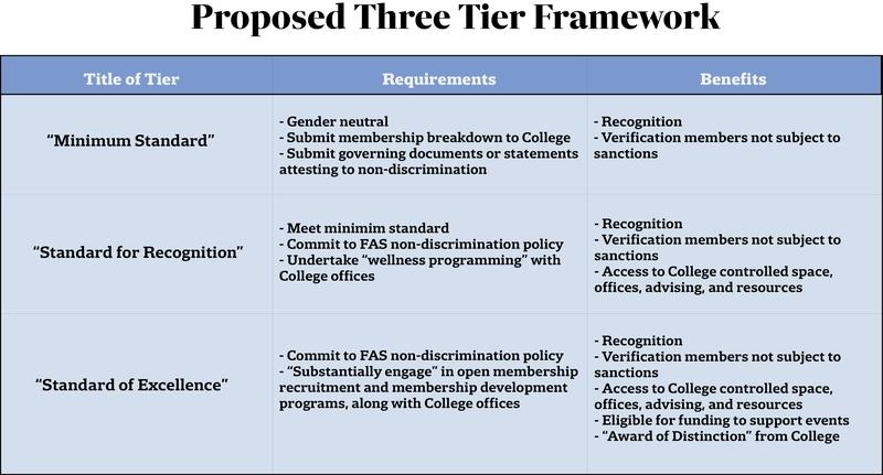 Three Tiers
