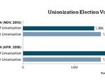 Unionization Election Vote Count Graph