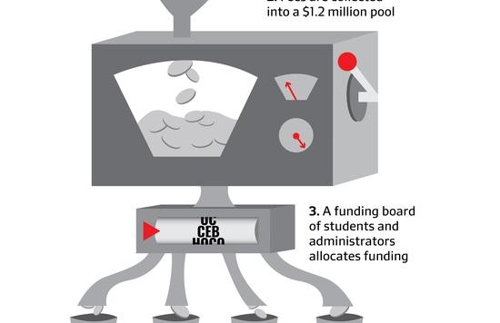 Student Funding Process