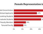 Female Representation in Economics Dept