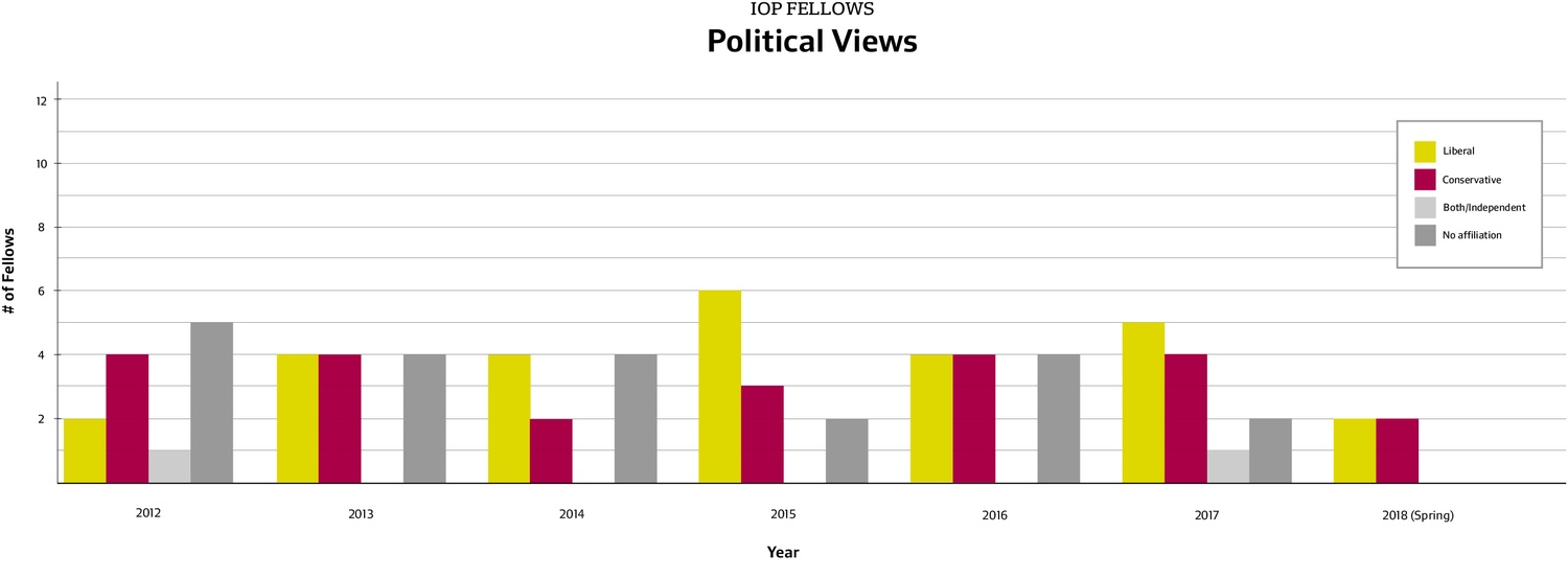 IOP Fellows Political Views