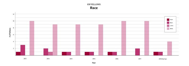 IOP Fellows Race