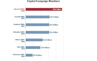 Capital Campaign Numbers